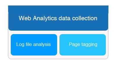 Log Analyzer vs Page Tagging